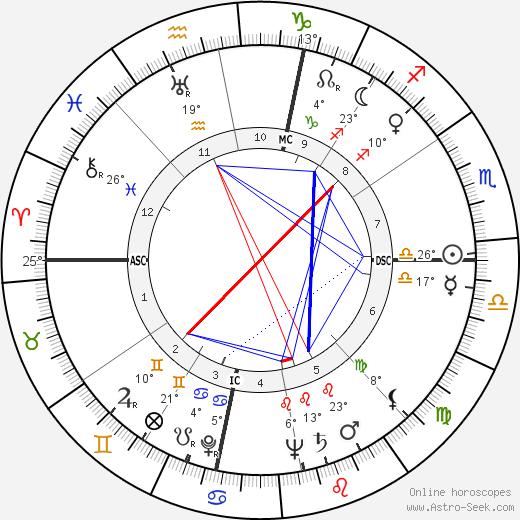Raymond John Schneider birth chart, biography, wikipedia 2020, 2021