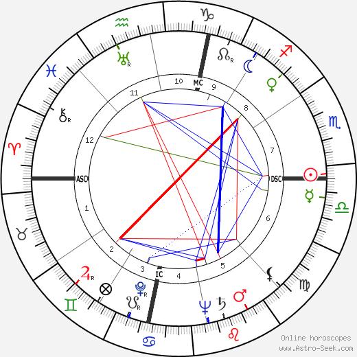 Raymond John Schneider birth chart, Raymond John Schneider astro natal horoscope, astrology