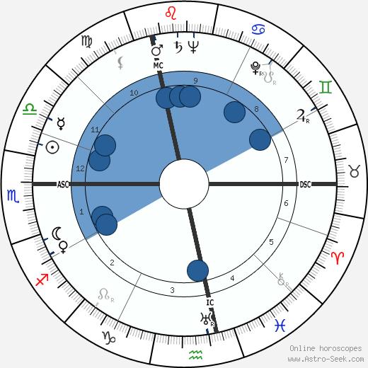 Rene Laurentin wikipedia, horoscope, astrology, instagram