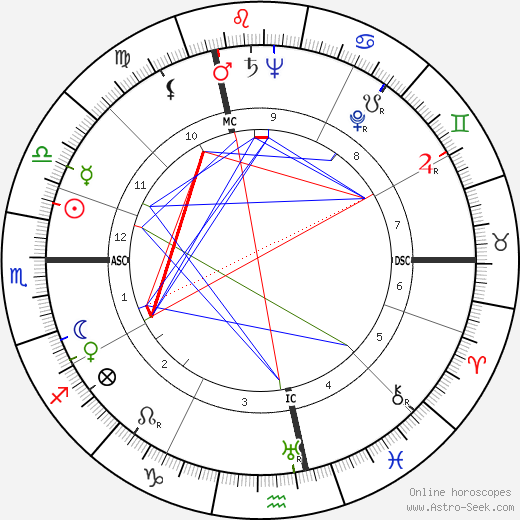 Rene Laurentin birth chart, Rene Laurentin astro natal horoscope, astrology
