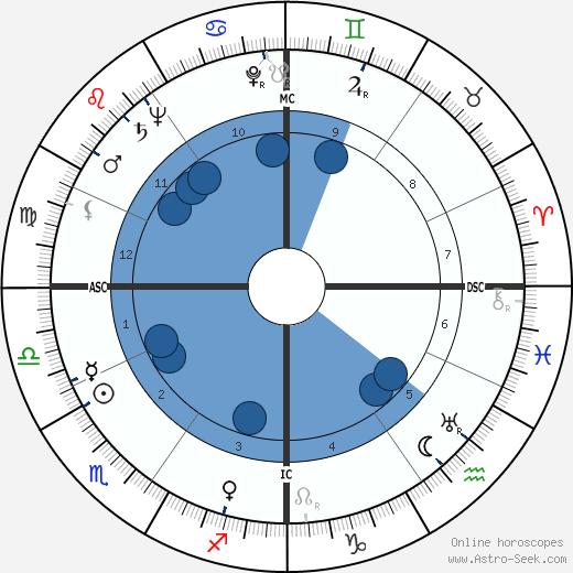 Richard Elmer Horner wikipedia, horoscope, astrology, instagram