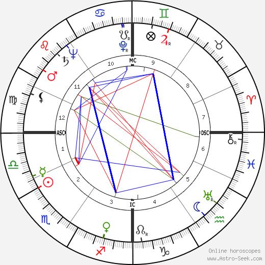 Richard Elmer Horner tema natale, oroscopo, Richard Elmer Horner oroscopi gratuiti, astrologia