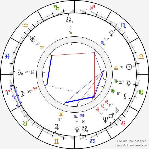 Robert Gist birth chart, biography, wikipedia 2020, 2021