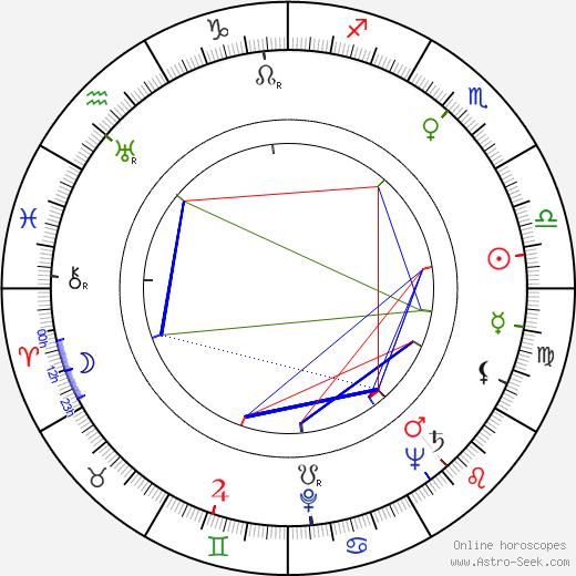 Robert Gist birth chart, Robert Gist astro natal horoscope, astrology