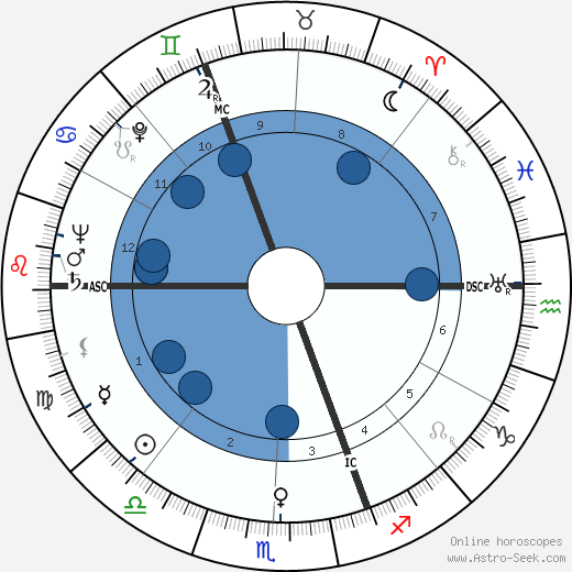 Rosaleen Norton wikipedia, horoscope, astrology, instagram