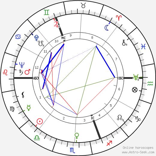 Rosaleen Norton день рождения гороскоп, Rosaleen Norton Натальная карта онлайн