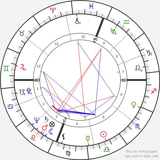 Thelonious Monk birth chart, Thelonious Monk astro natal horoscope, astrology