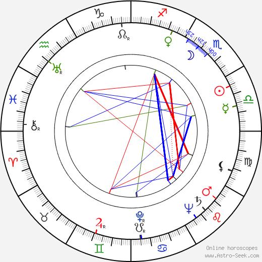 Vladimír Linka tema natale, oroscopo, Vladimír Linka oroscopi gratuiti, astrologia