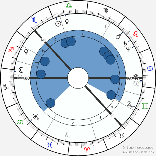 William, Lord Grieve wikipedia, horoscope, astrology, instagram