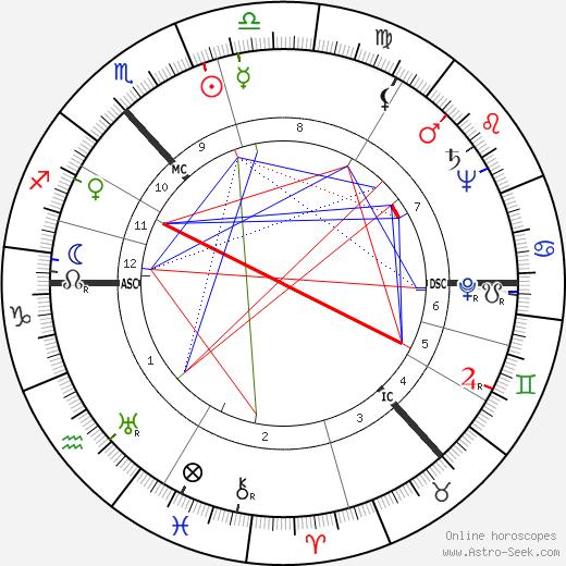 William, Lord Grieve день рождения гороскоп, William, Lord Grieve Натальная карта онлайн