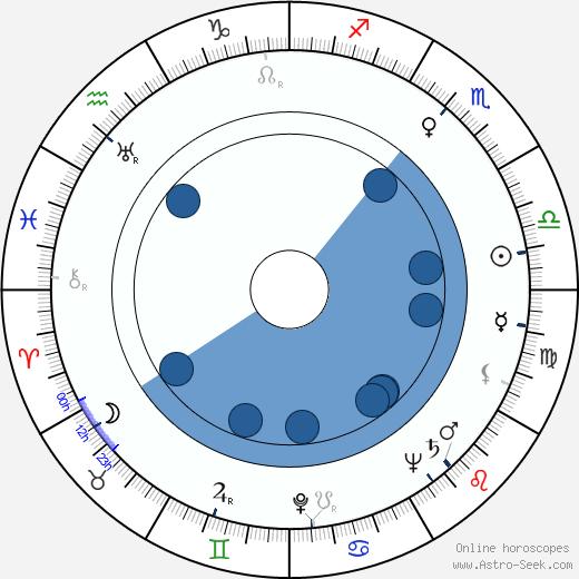 William Marshall wikipedia, horoscope, astrology, instagram