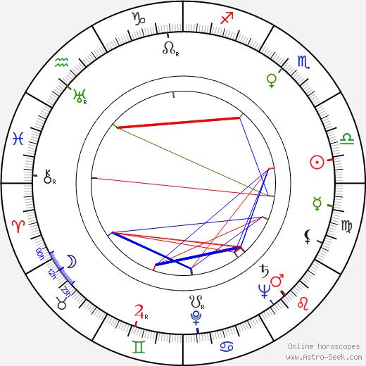William Marshall birth chart, William Marshall astro natal horoscope, astrology