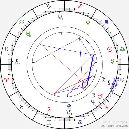 Zdeněk Urbánek birth chart, Zdeněk Urbánek astro natal horoscope, astrology
