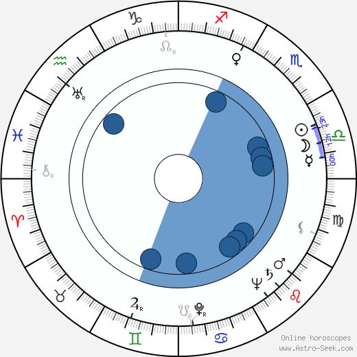 Zoltán Fábri wikipedia, horoscope, astrology, instagram