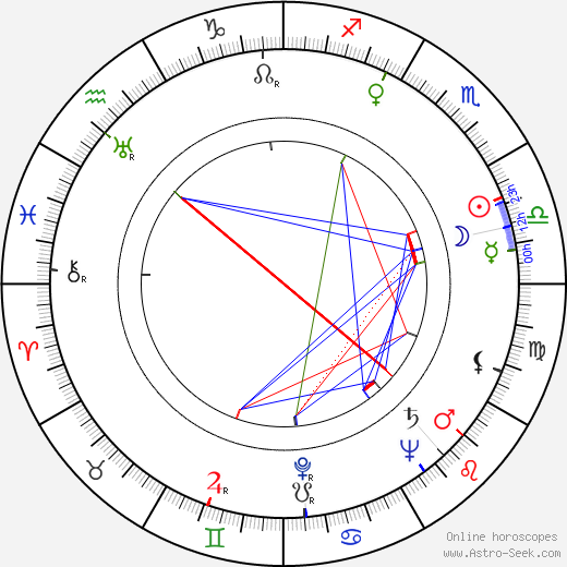 Zoltán Fábri astro natal birth chart, Zoltán Fábri horoscope, astrology