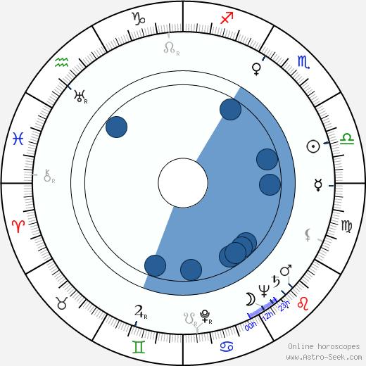 Zora Polanová wikipedia, horoscope, astrology, instagram