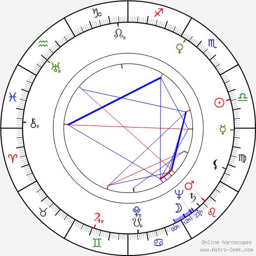 Zora Polanová день рождения гороскоп, Zora Polanová Натальная карта онлайн