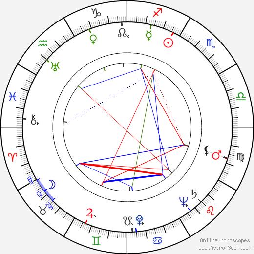 Adele Jergens tema natale, oroscopo, Adele Jergens oroscopi gratuiti, astrologia