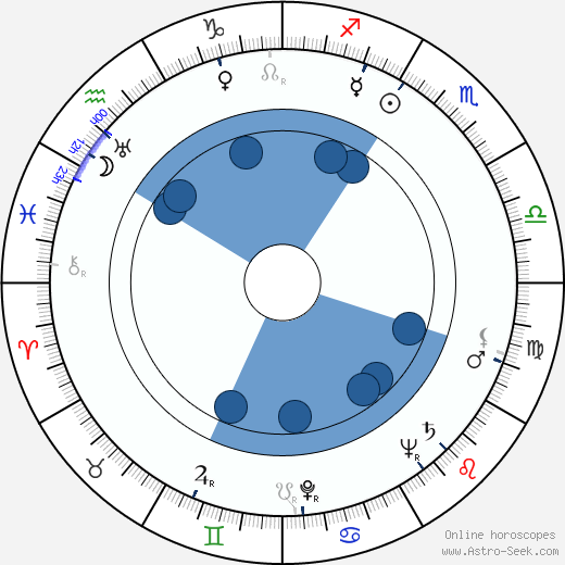Dorothy Arnold wikipedia, horoscope, astrology, instagram