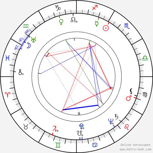 Dorothy Arnold birth chart, Dorothy Arnold astro natal horoscope, astrology