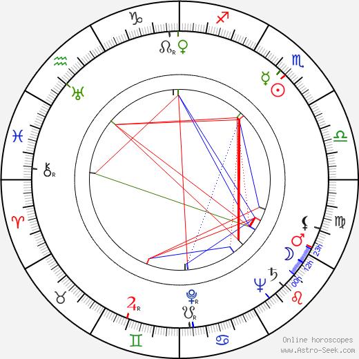 Edie Beale день рождения гороскоп, Edie Beale Натальная карта онлайн