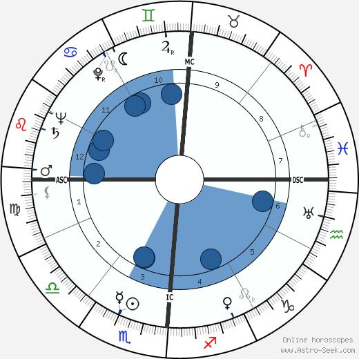 Eli Hodkey wikipedia, horoscope, astrology, instagram