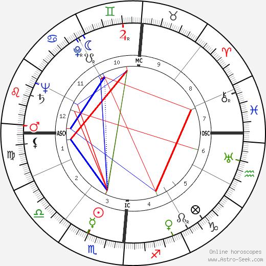 Eli Hodkey день рождения гороскоп, Eli Hodkey Натальная карта онлайн