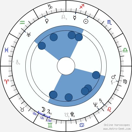 Elliott Lewis wikipedia, horoscope, astrology, instagram