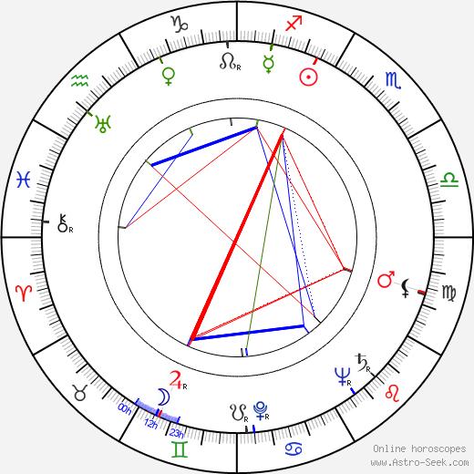 Elliott Lewis день рождения гороскоп, Elliott Lewis Натальная карта онлайн