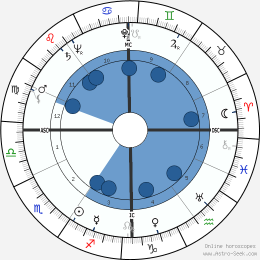 Francis Lemarque wikipedia, horoscope, astrology, instagram