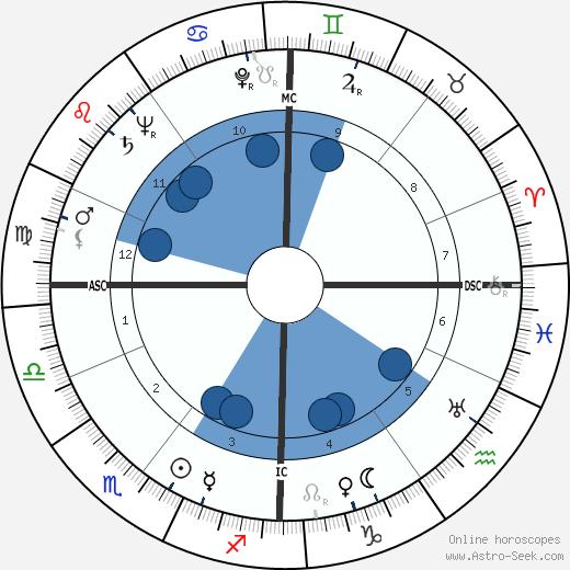 Fritz Rentrop wikipedia, horoscope, astrology, instagram