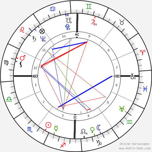 Fritz Rentrop день рождения гороскоп, Fritz Rentrop Натальная карта онлайн