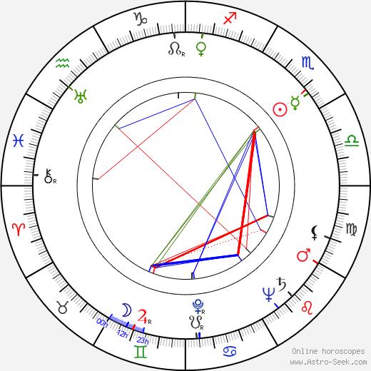 Hartmut Grund birth chart, Hartmut Grund astro natal horoscope, astrology