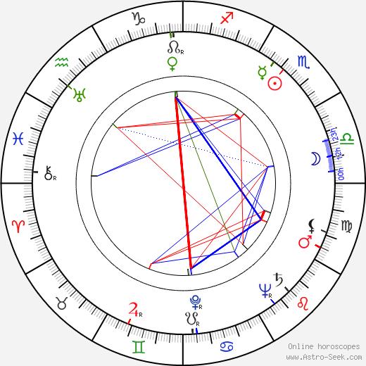 Ilse Steppat birth chart, Ilse Steppat astro natal horoscope, astrology