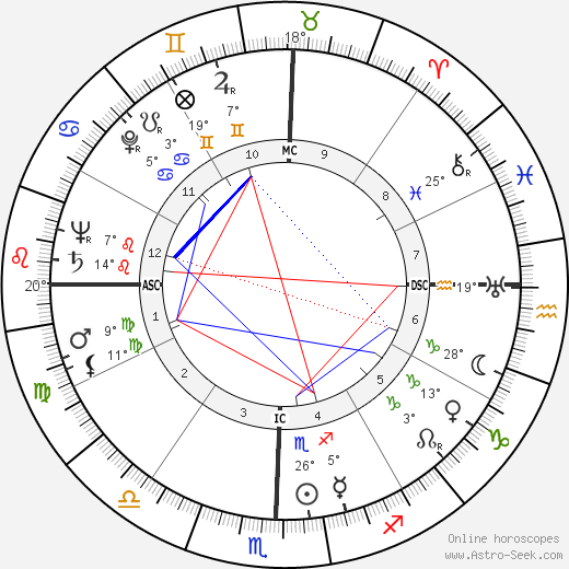 Indira Gándhí birth chart, biography, wikipedia 2019, 2020