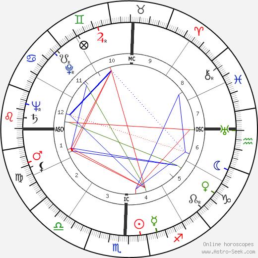 Indira Gándhí tema natale, oroscopo, Indira Gándhí oroscopi gratuiti, astrologia