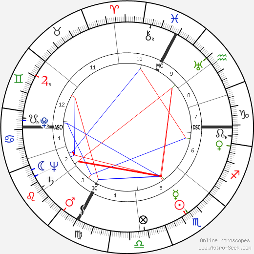 Jacqueline Auriol день рождения гороскоп, Jacqueline Auriol Натальная карта онлайн