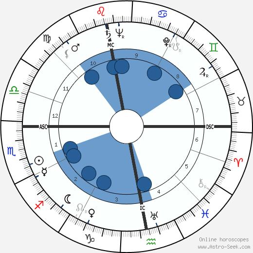 Joe Cornelis wikipedia, horoscope, astrology, instagram