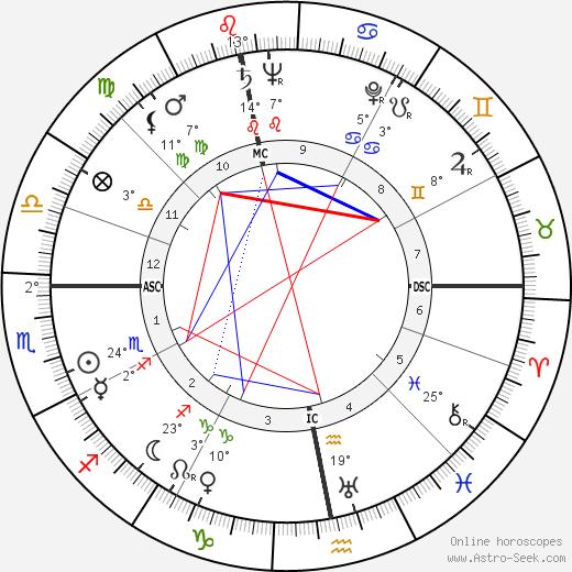 Joe Cornelis birth chart, biography, wikipedia 2020, 2021