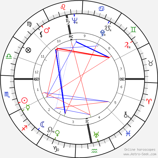 Joe Cornelis день рождения гороскоп, Joe Cornelis Натальная карта онлайн