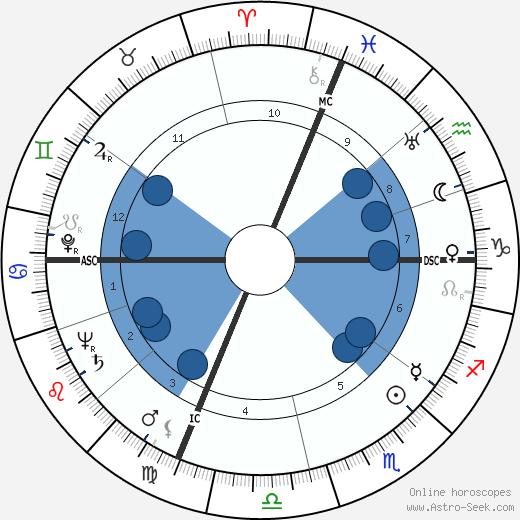 John H. Platts wikipedia, horoscope, astrology, instagram