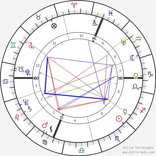 John H. Platts tema natale, oroscopo, John H. Platts oroscopi gratuiti, astrologia