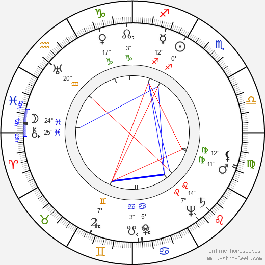 John Newland birth chart, biography, wikipedia 2019, 2020