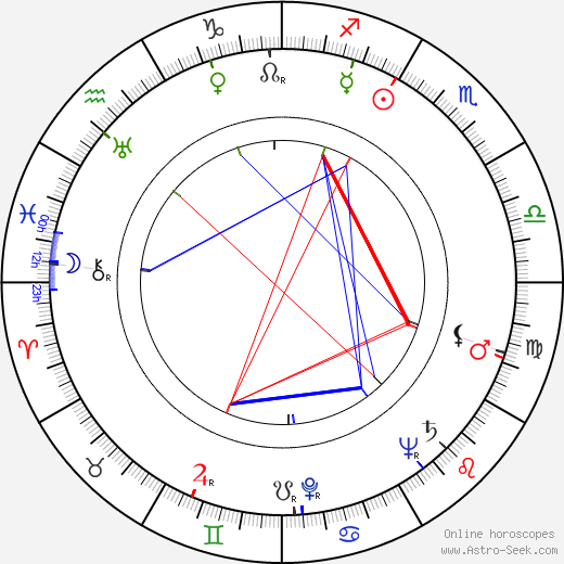 John Newland astro natal birth chart, John Newland horoscope, astrology