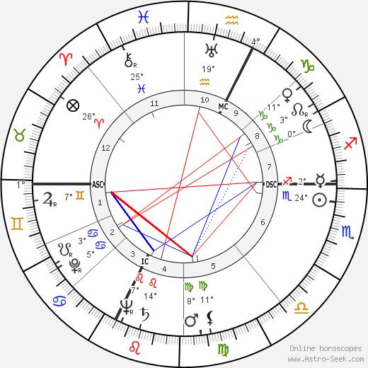 Leandro Remondini birth chart, biography, wikipedia 2019, 2020