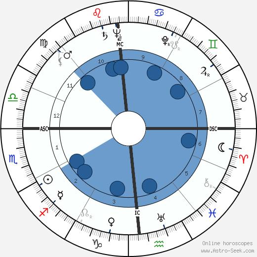Len Perme wikipedia, horoscope, astrology, instagram