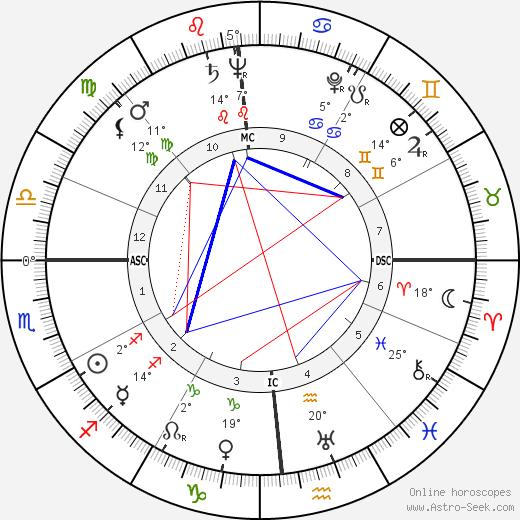 Len Perme birth chart, biography, wikipedia 2019, 2020