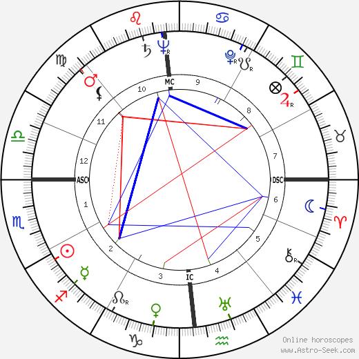 Len Perme astro natal birth chart, Len Perme horoscope, astrology