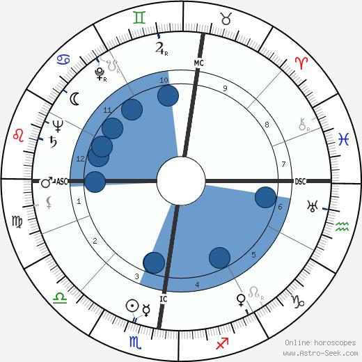 Madeleine Robinson wikipedia, horoscope, astrology, instagram