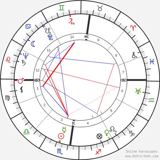 Madeleine Robinson день рождения гороскоп, Madeleine Robinson Натальная карта онлайн